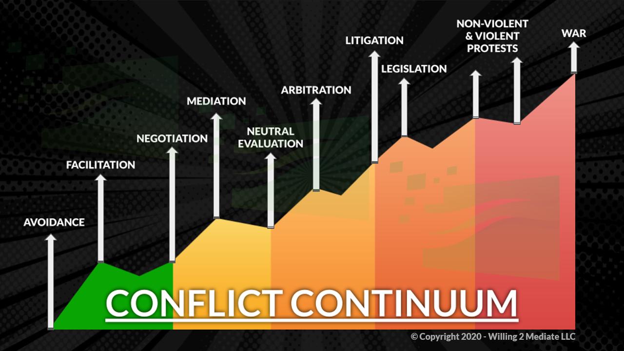 Resolution Stream Conflict Continuum